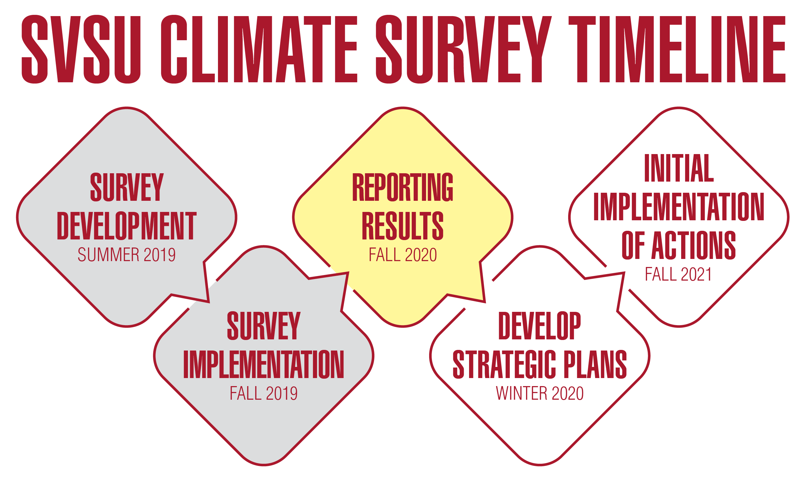 Climate Survey Timeline, square 1 - survey development summer 2019, square 2 - implementation fall 2019, square 3 - results fall 2020, square 4 - strategic plans winter 2020, square 5 - plan implementation fall 2021