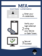 3 steps of MFA.  Log in. Authenticate. Success.