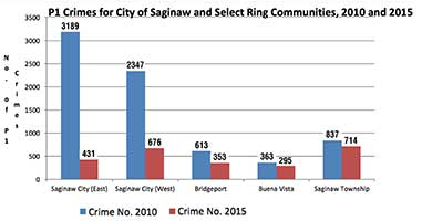 The attached graph illustrates how major crimes fell by 80 percent in the City of Saginaw from 2010 to 2015; neighboring communities of Bridgeport, Buena Vista and Saginaw Townships also saw crime reductions during the same five-year period.